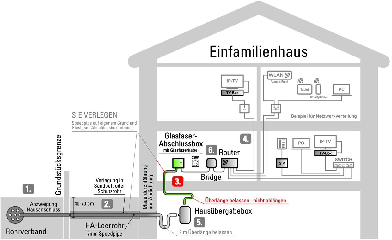 Schemagrafik zu Schritt 3: Glasfaser-Verkabelung im Haus