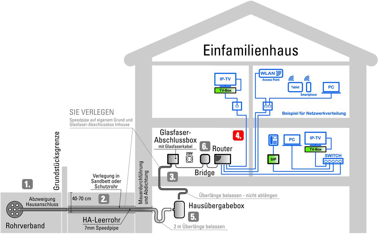 Schemagrafik zu Schritt 4: Netzwerkverkabelung nach Bedarf