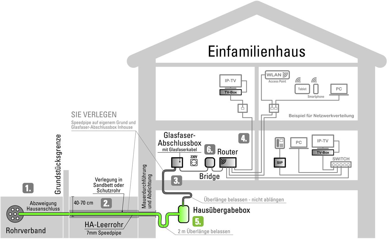 Schemagrafik zu Schritt 5: Einleitung & Montage der Anschlussbox