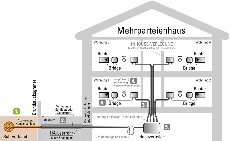 Schemagrafik zu Schritt 1: Errichtung des Anschlusses bis zur Übergabestelle (z.B. Grundstücksgrenze)