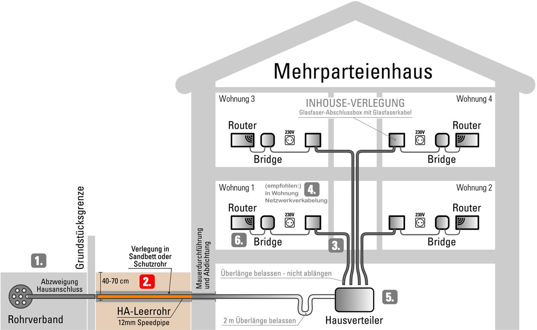 Schemagrafik zu Schritt 2: Verlegung des Glasfaser-Leerrohres bis ins Gebäude