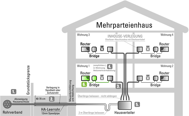 Schemagrafik zu Schritt 6: Installation der Aktivkomponenten und Inbetriebnahme